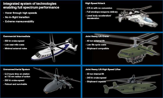 Возможные модели на основе технологии X2. Фото: aviationweek.typepad.com